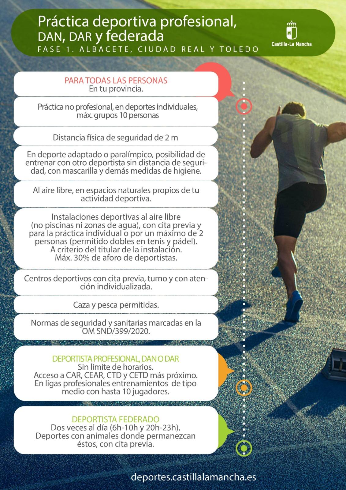 Práctica deportiva Fase 1 profesional DAN, DAR y federada (act. 27/05/2020)
