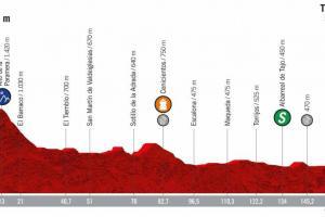 Perfil 19ª etapa Vuelta Ciclista a España